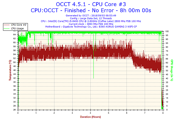 2018-09-03-08h53-Temperature-CPU Core #3.png
