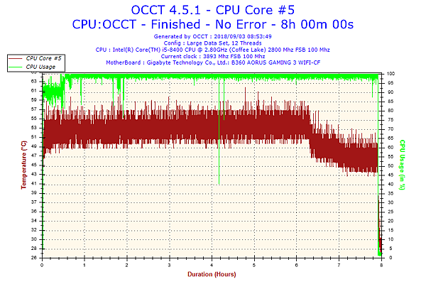 2018-09-03-08h53-Temperature-CPU Core #5.png
