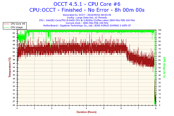 2018-09-03-08h53-Temperature-CPU Core #6.png