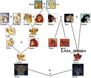 獅子王關係圖.jpg