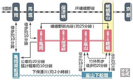 嵐山小火車交通圖.jpg
