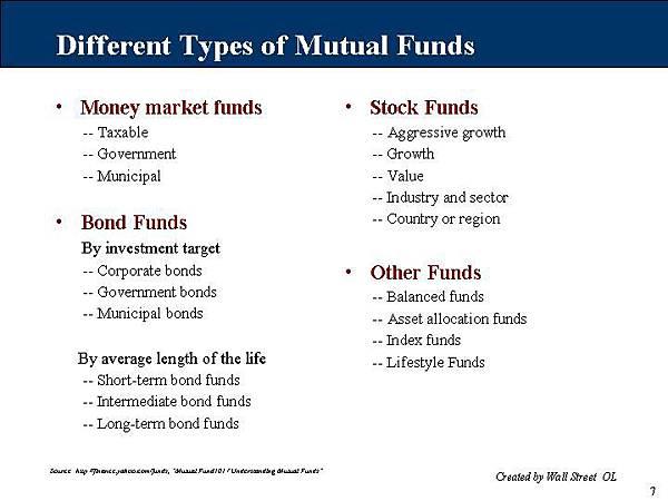 基金的種類