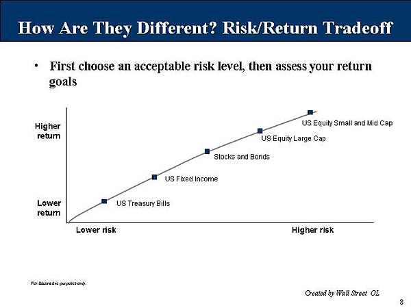 從風險及回報來選擇