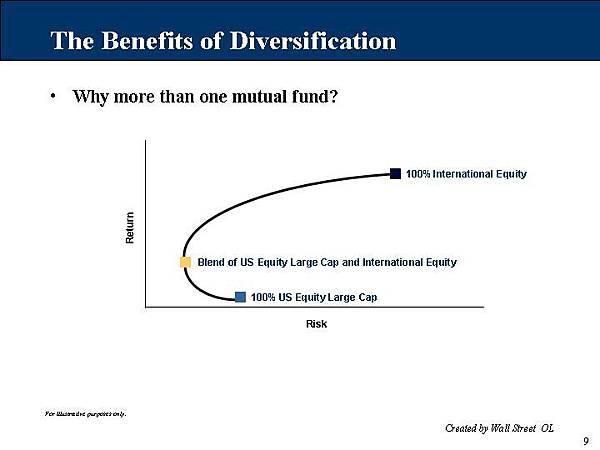多樣化投資的好處