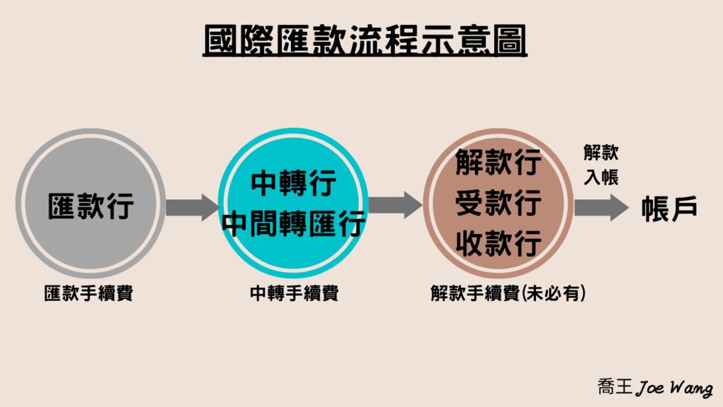 國際匯款流程示意圖.png