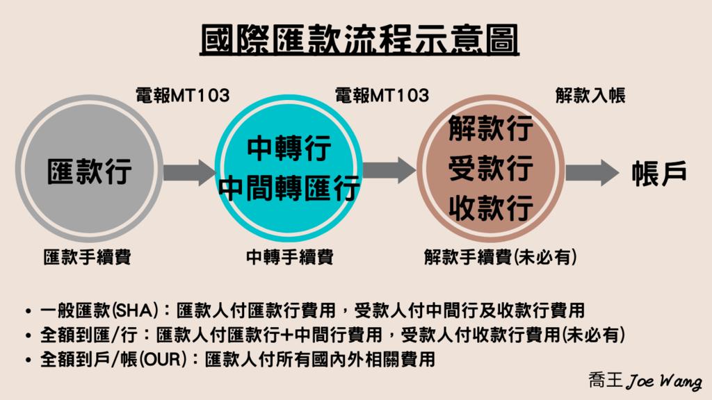 國際匯款流程(SHA OUR 全額到匯 全額到行 匯款行 中轉行 解款行).png