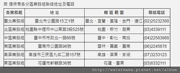 健保局各分區業務聯繫方式.JPG