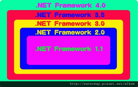 .NET Framework版本關係圖