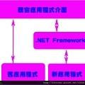.NET Framework類別庫與Windows API的關係圖