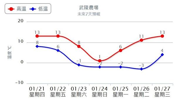 武陵低溫折線圖.JPG