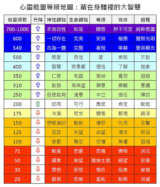 情緒能量表.png
