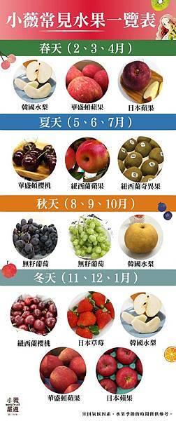 小薇水果一覽表-01.jpg