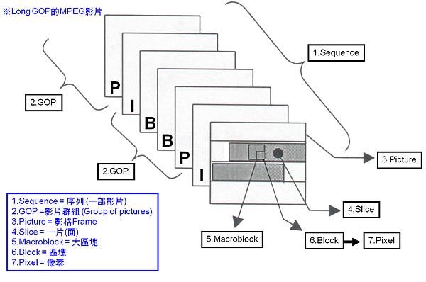 MPEG_GOP_01.png