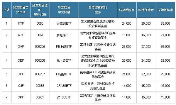 ETF期貨保證金