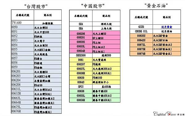 台灣62檔的ETF-1