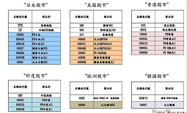 台灣62檔的ETF-2