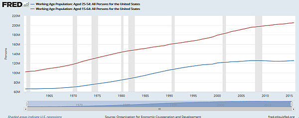 美國工作年齡人口:25-54VS15-64歲