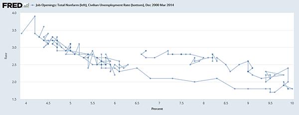 Beveridge曲線告訴我們關於職位空缺和失業率Dec 2000 Mar 2014