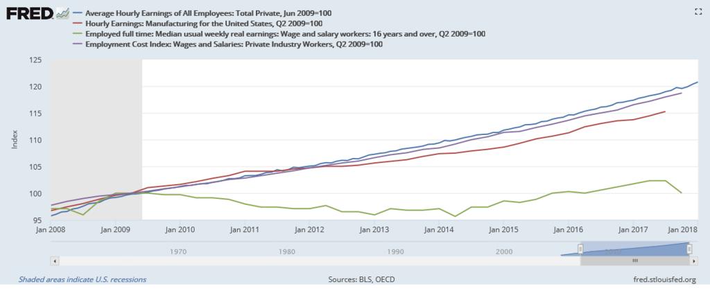 美國平均工資VS時薪VS收入中位數VS就業成本指數