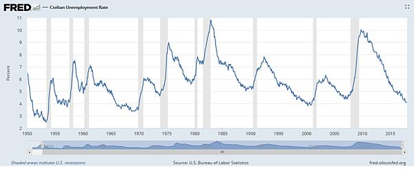 美國失業率