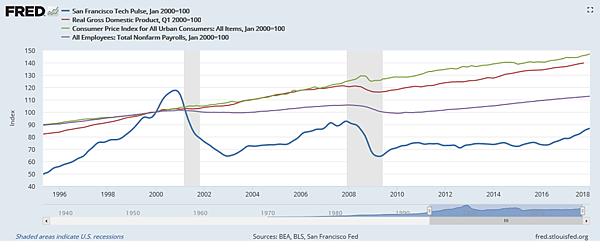 美國舊金山技術脈搏VSGDPVS消費者物價指數VS非農就業率