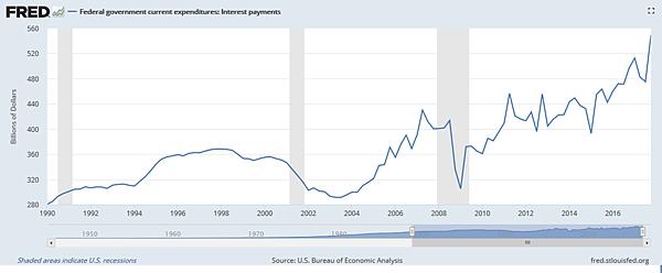 美國聯邦政府目前的支出-利息支付