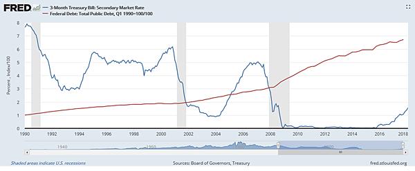美國3個月國庫券-第二市場利率VS聯邦債務-公共債務總額