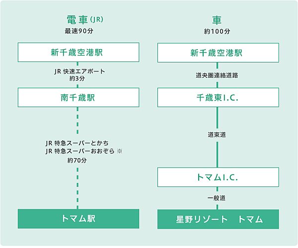 rootmap_shinchitose
