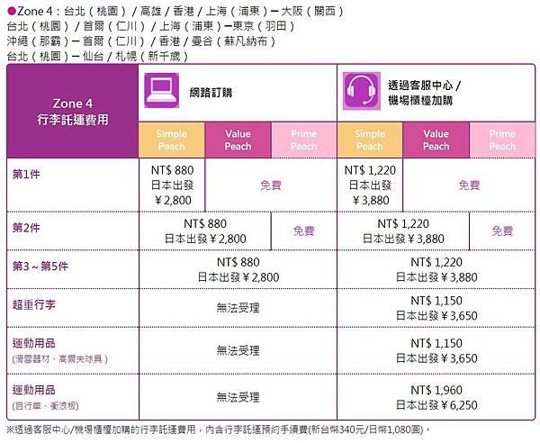 peach國際線行李加購2.JPG