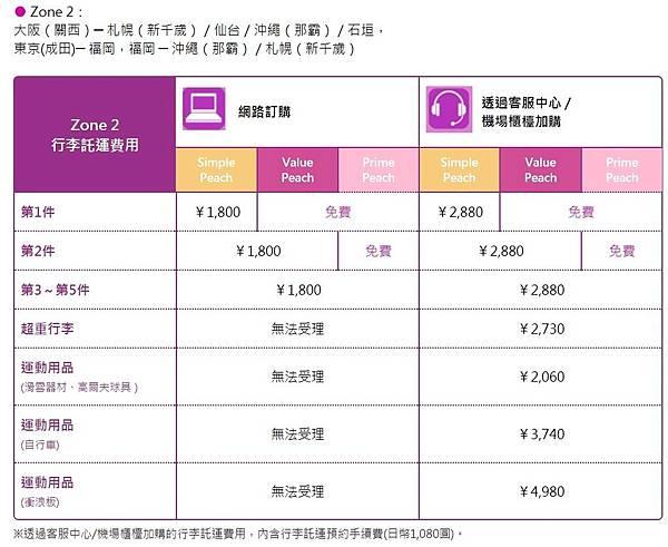 樂桃國內線行李加購2.JPG