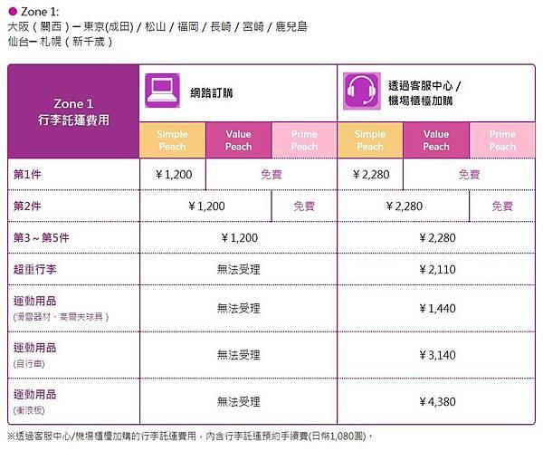 樂桃國內線行李加購1.JPG