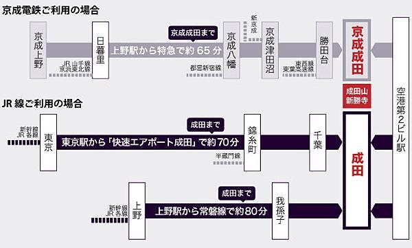成田山新勝寺 交通.jpg