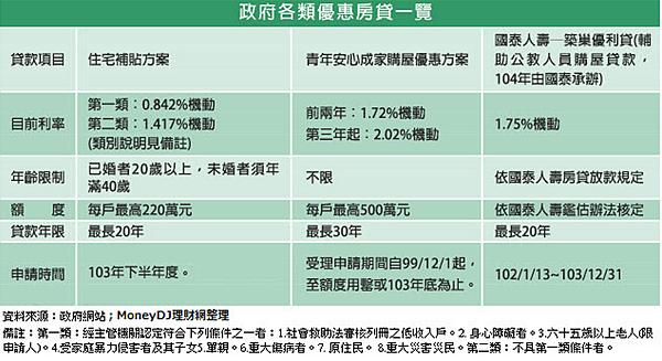政府各類房貸優惠一覽