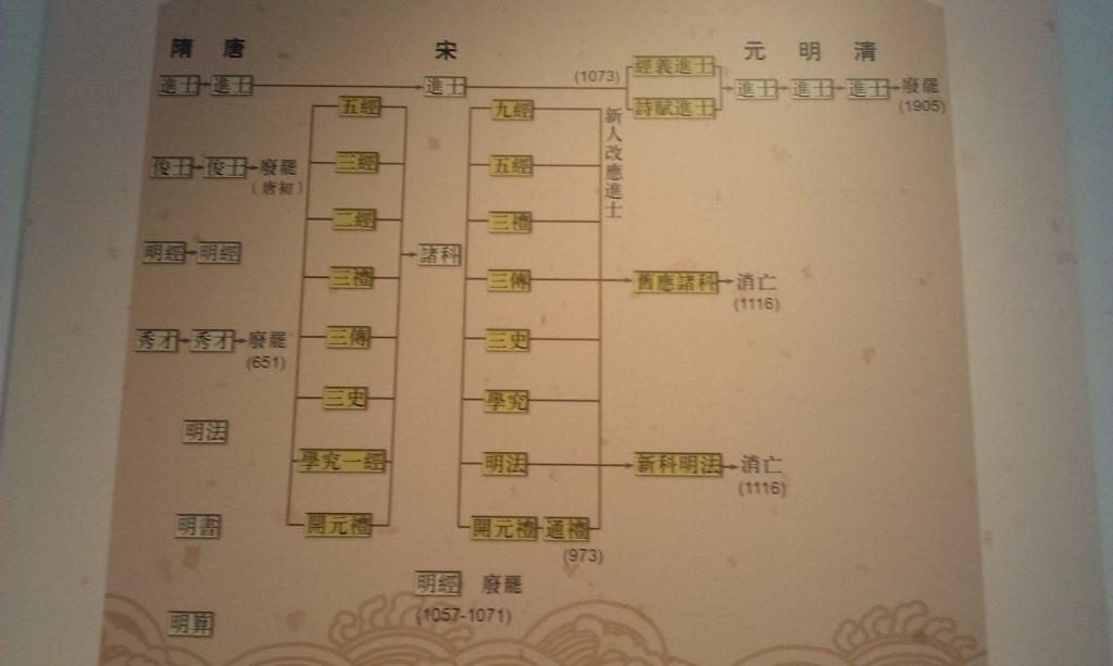淡江-科舉制度展21.jpg