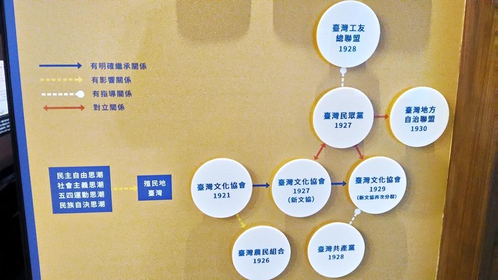 新文化運動展覽館-常展8.jpg
