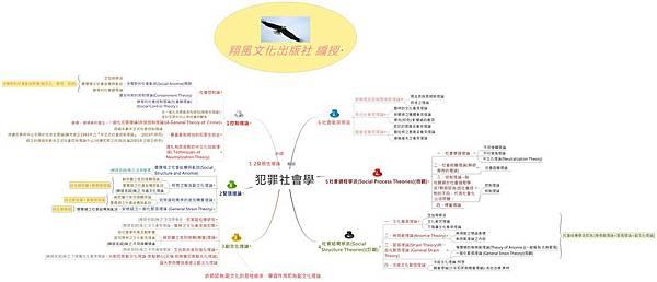 犯罪社會學樹狀圖表-翔風文化出版社 編授