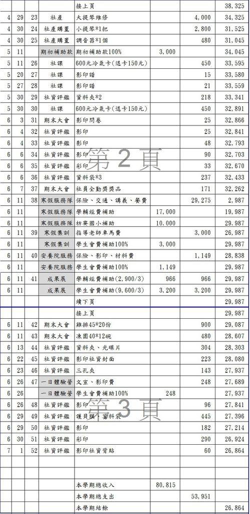 103學年度 下學期帳目公開圖2