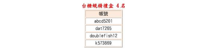票選創意達人 投票者得獎名單_頁面_3.jpg
