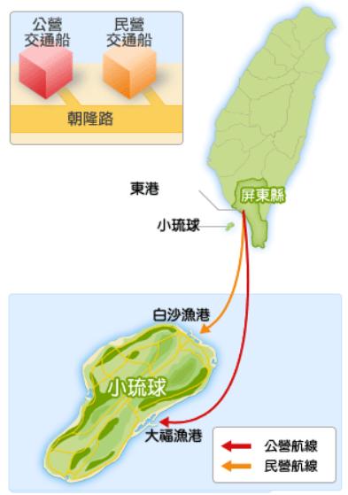 小琉球交通船路線