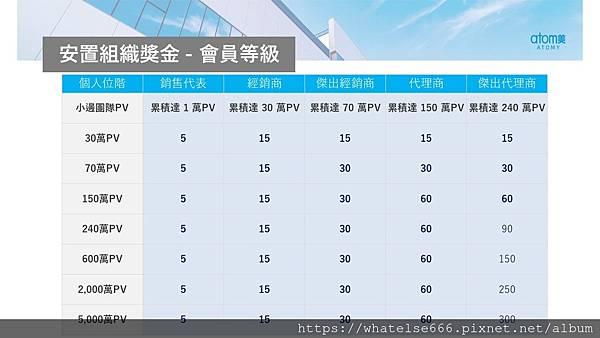 艾多美獎金制度介紹18.JPG