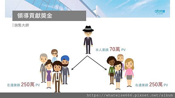 艾多美獎金制度介紹23.JPG