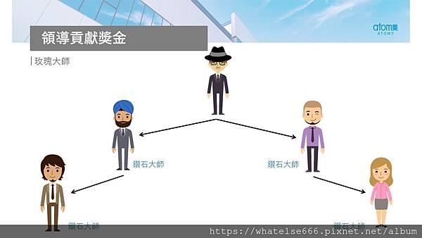 艾多美獎金制度介紹25.JPG