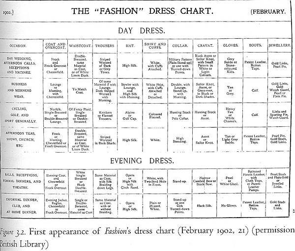 Dress_Chart_(Fashion)_1902