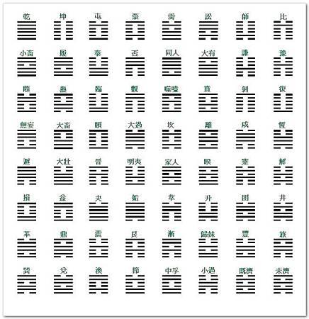 圖二 六十四卦.jpg
