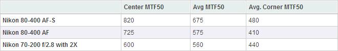 80-400 AF-S vs. 小黑六加兩倍增距鏡