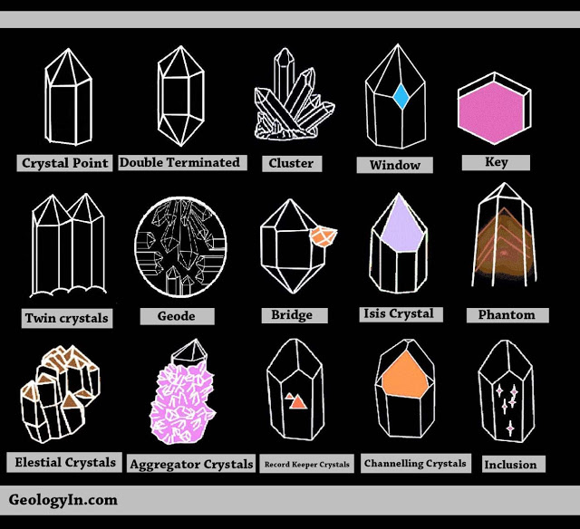 Some shapes from: Crystal Earth Spirit