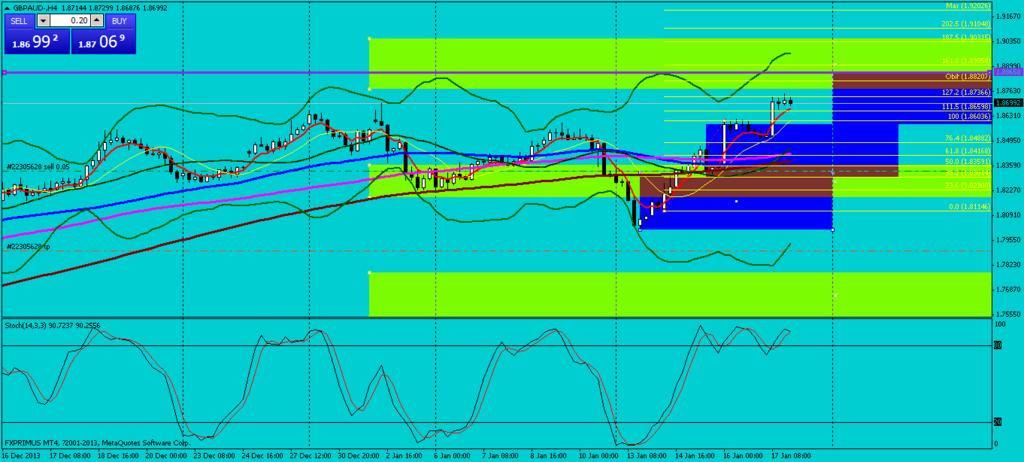 GA H4 Chart