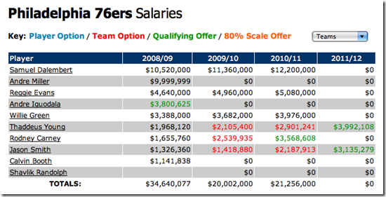 offseason_salaries_08