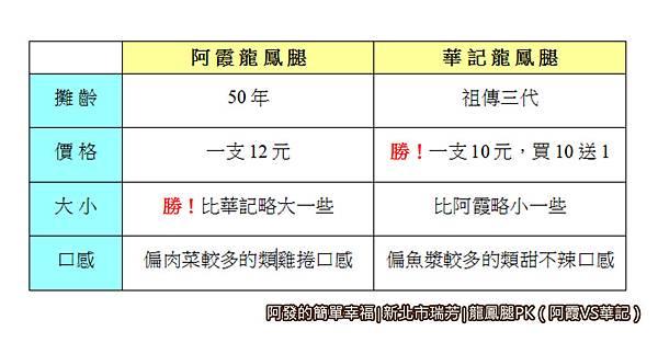 阿霞vs華記17-比較表.jpg