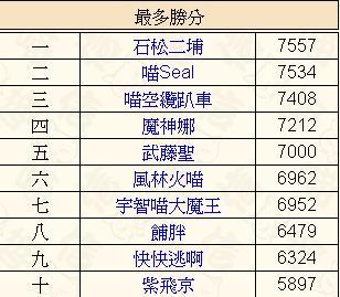 0 - 信喵之野望 - 台版貓場特別報酬 - 福島2(珍)十勇士